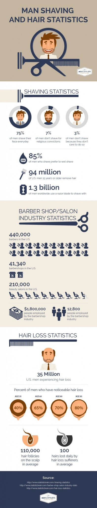 Mens Hair Barbershop Statistics Infographic